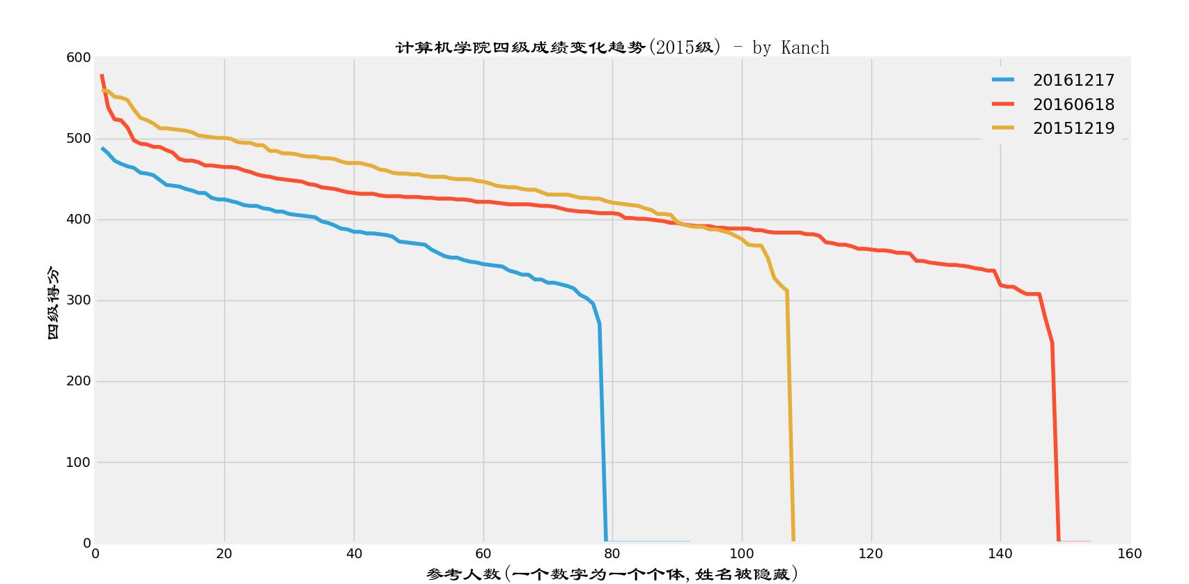 2015级3次四级成绩变化图