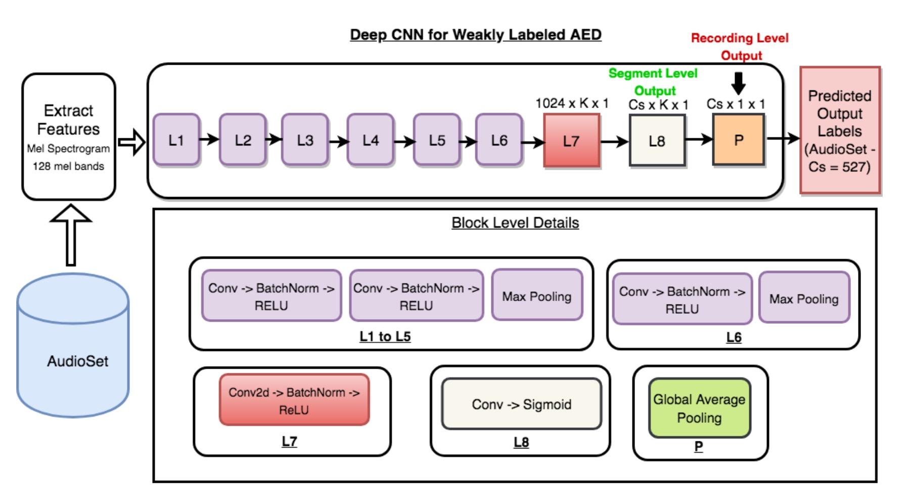 WALNet Architecture Diagram