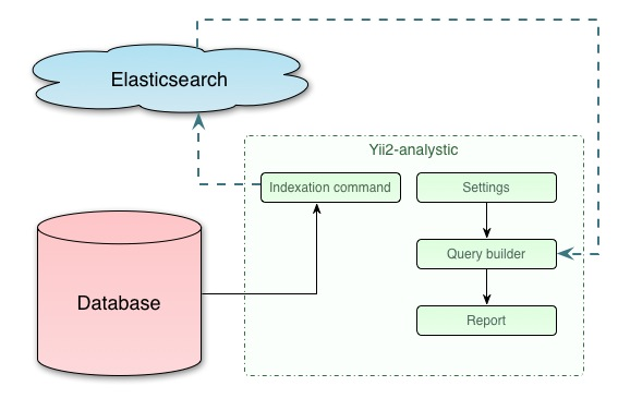 yii2-analytics schema