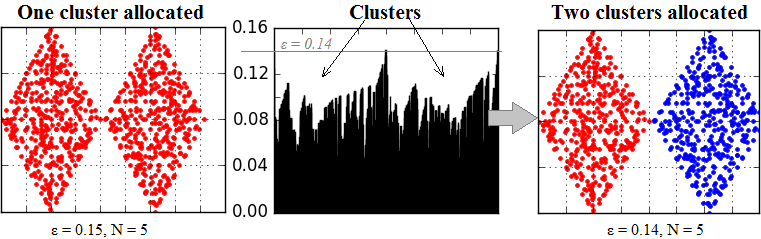 Clustering by OPTICS