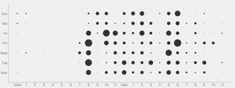 Punchcard visualization example