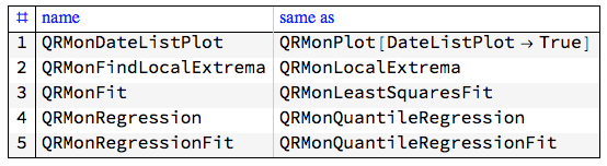 QRMon-monad-functions-shortcuts-table