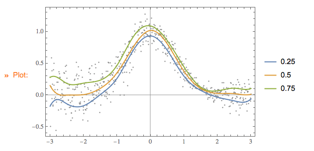 Quantile-regression-with-B-splines-output-1