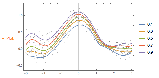 Quantile-regression-with-B-splines-output-2