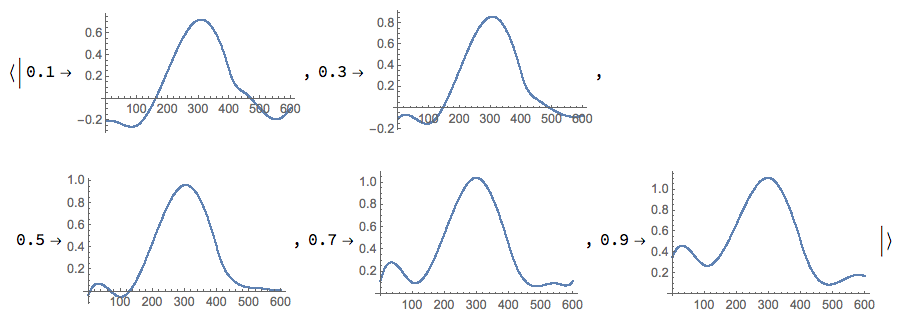 Quantile-regression-with-B-splines-output-3
