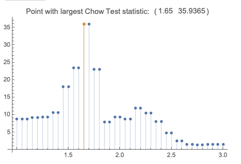 ApplicationOfChowTestchowStats