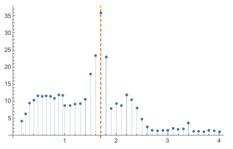ApplicationOfChowTestchowStats2