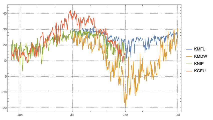 ERTMon-DateListPlot-USA-Temperature