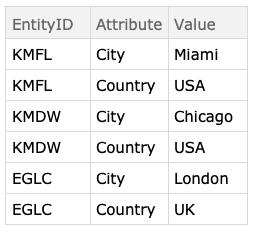 ERTMon-entityAttributes-sample