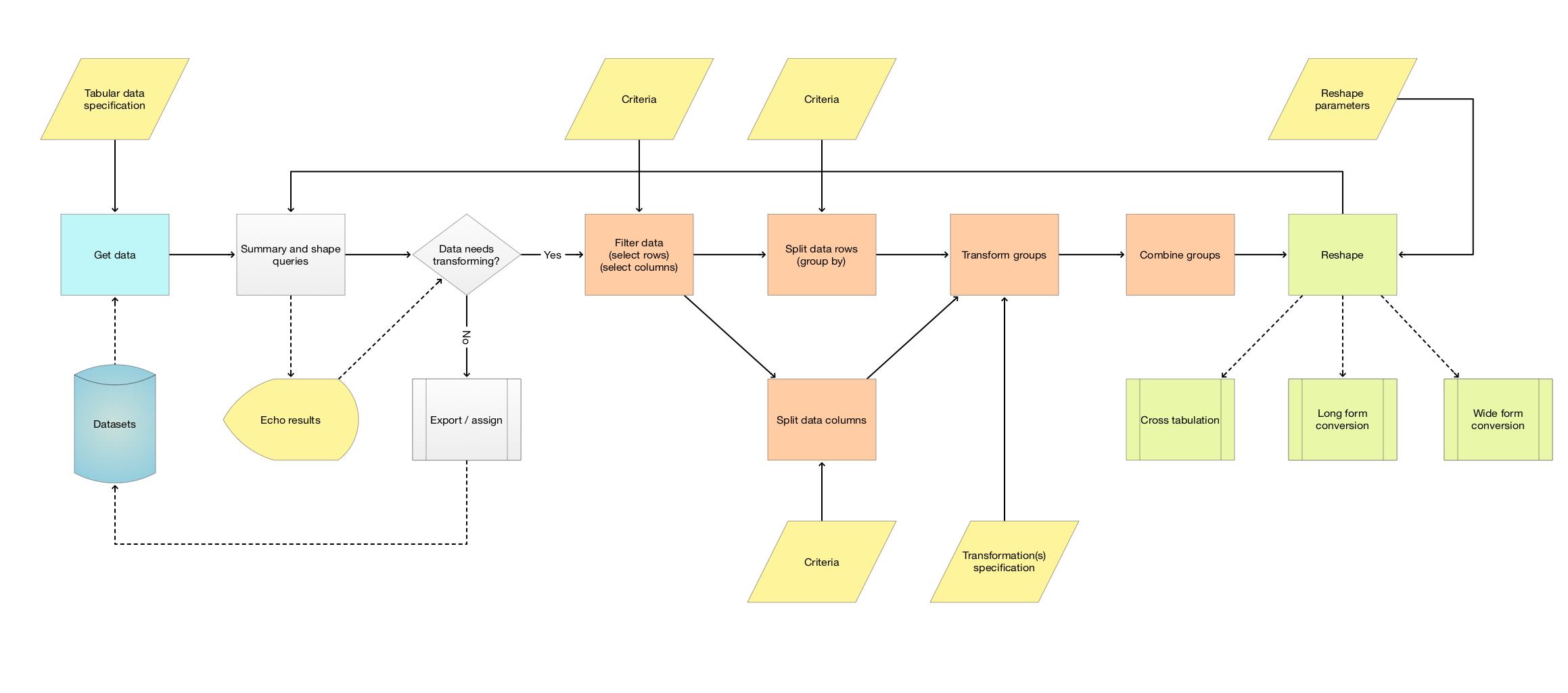 TabularDataTransformationWorkflow