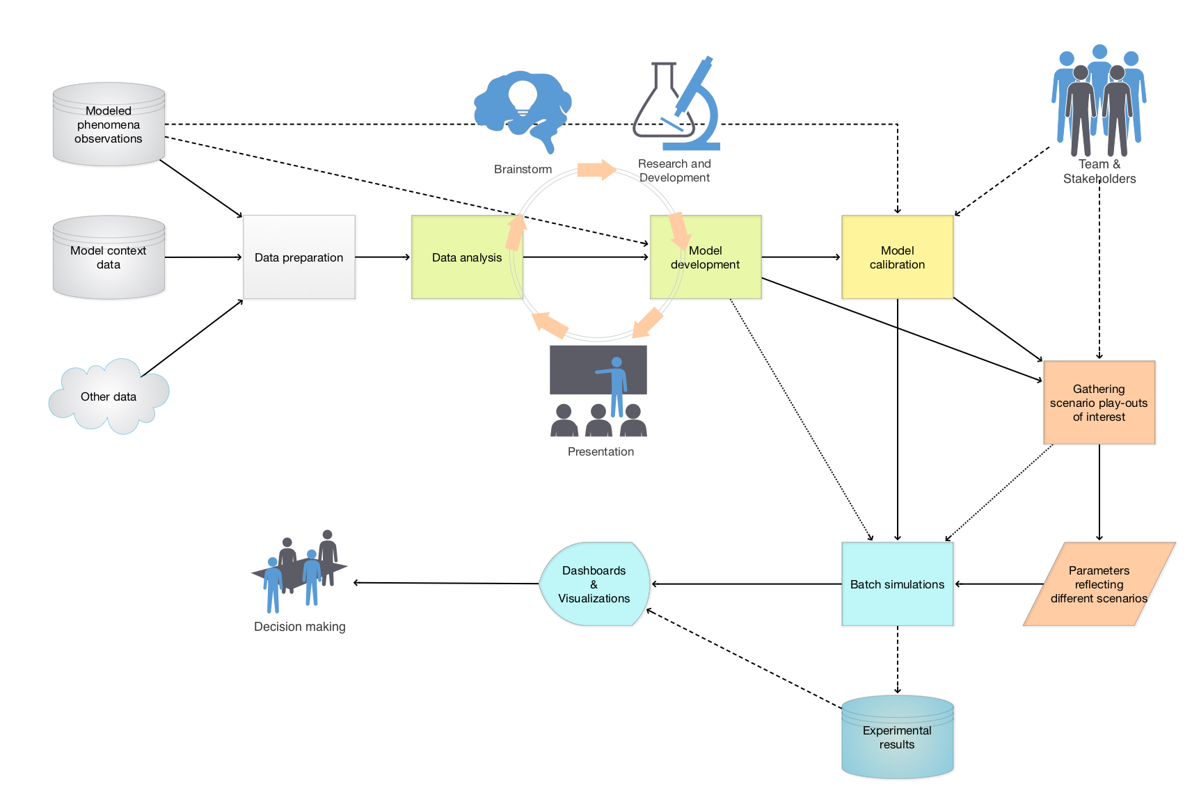 Model-development-and-decision-making