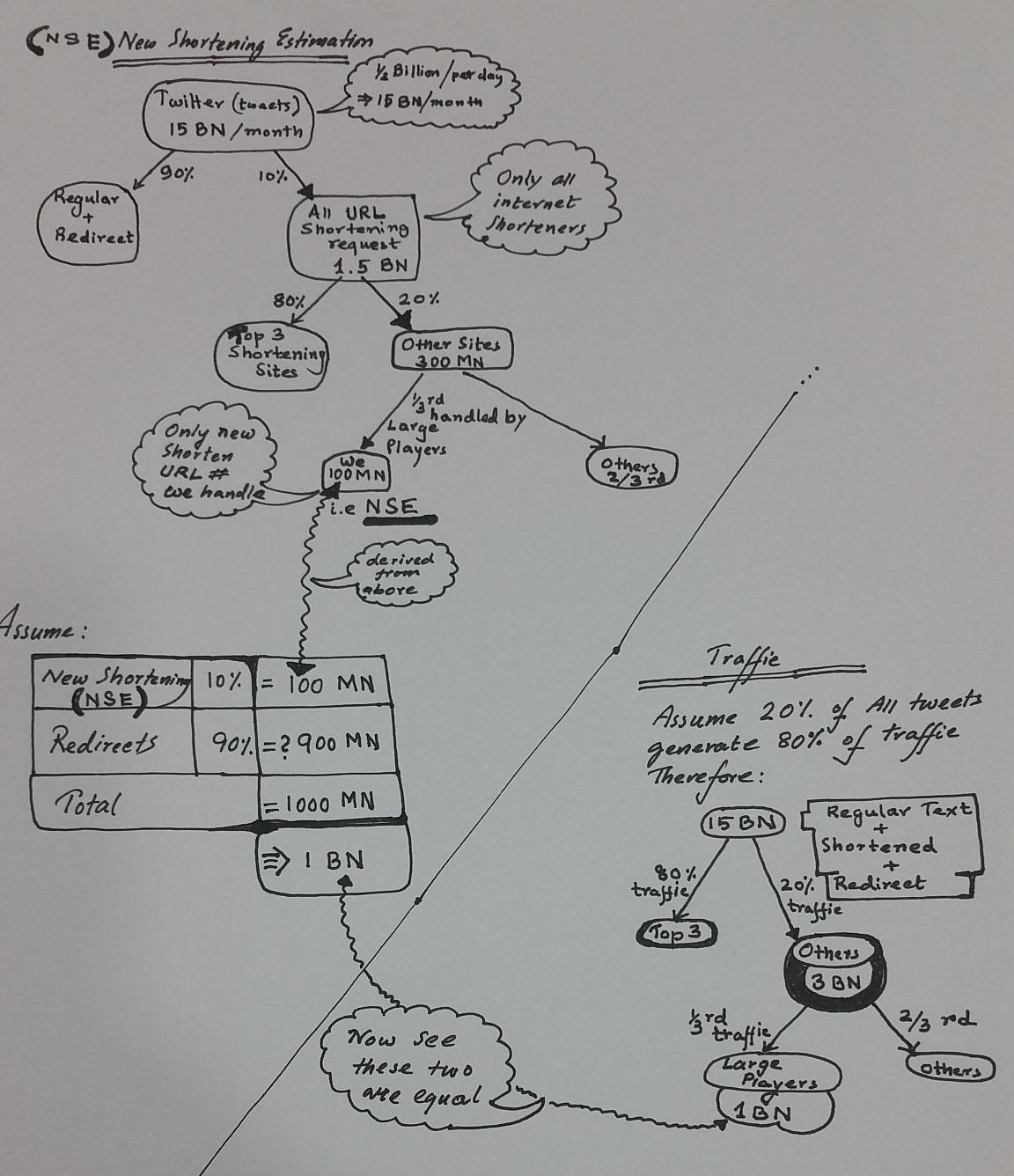 Https Www Hiredintech Com Classrooms System Design Lesson