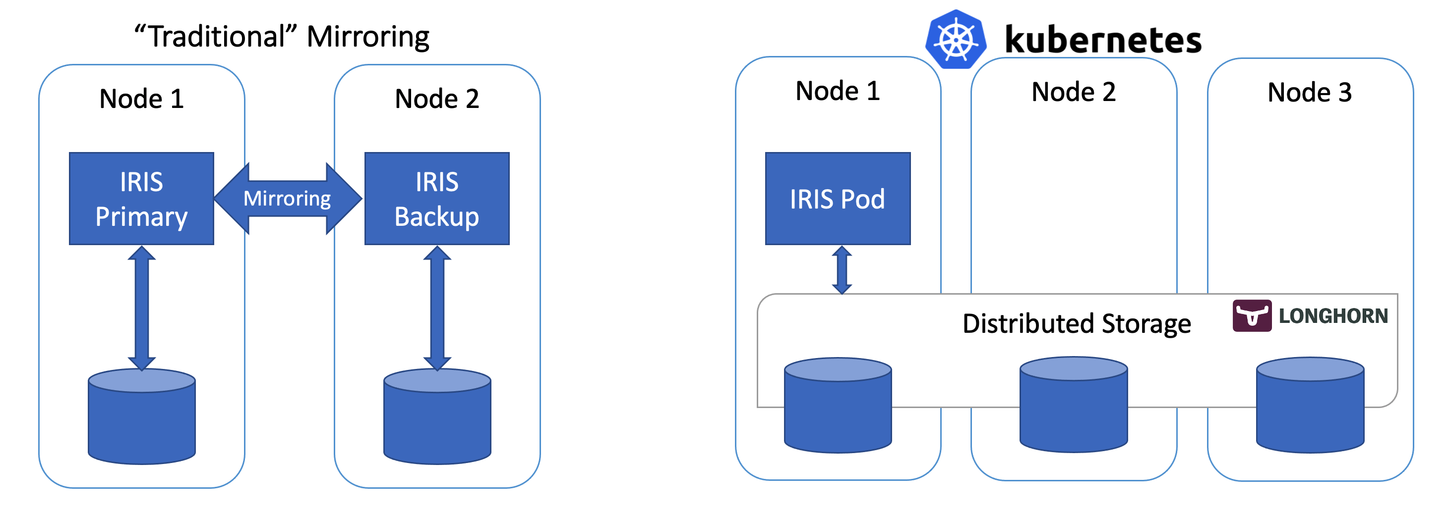 Mirroring vs. K8s distributes storage