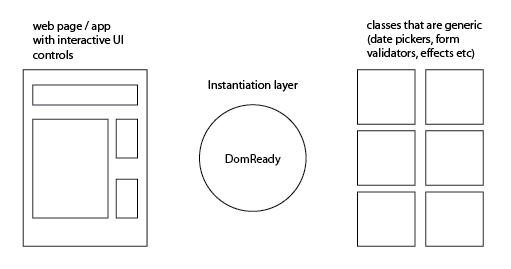 Web app layers