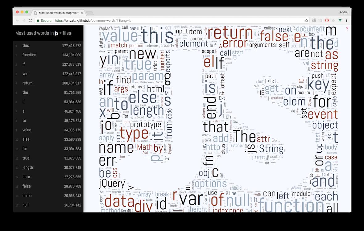 GitHub - anvaka/common-words: visualization of common words