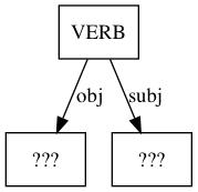 A parsed depdendency tree.