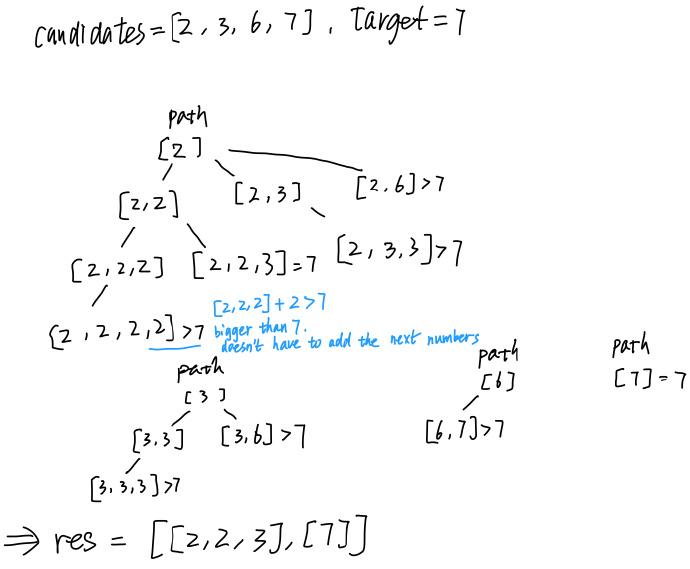LeetCode 39 Combination Sum - 进击的程序媛,Laker's blog