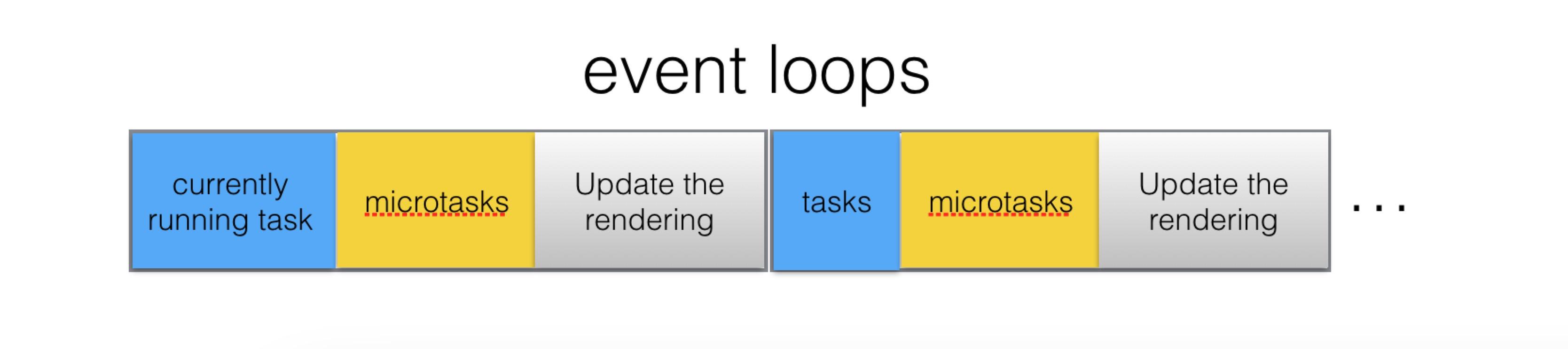 event loop 过程