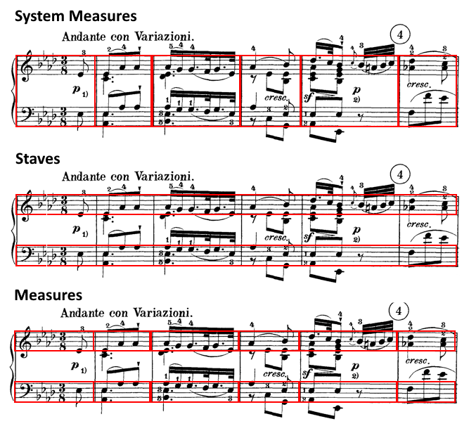 Examples for Bounding Box Annotations of Musical Measures v2
