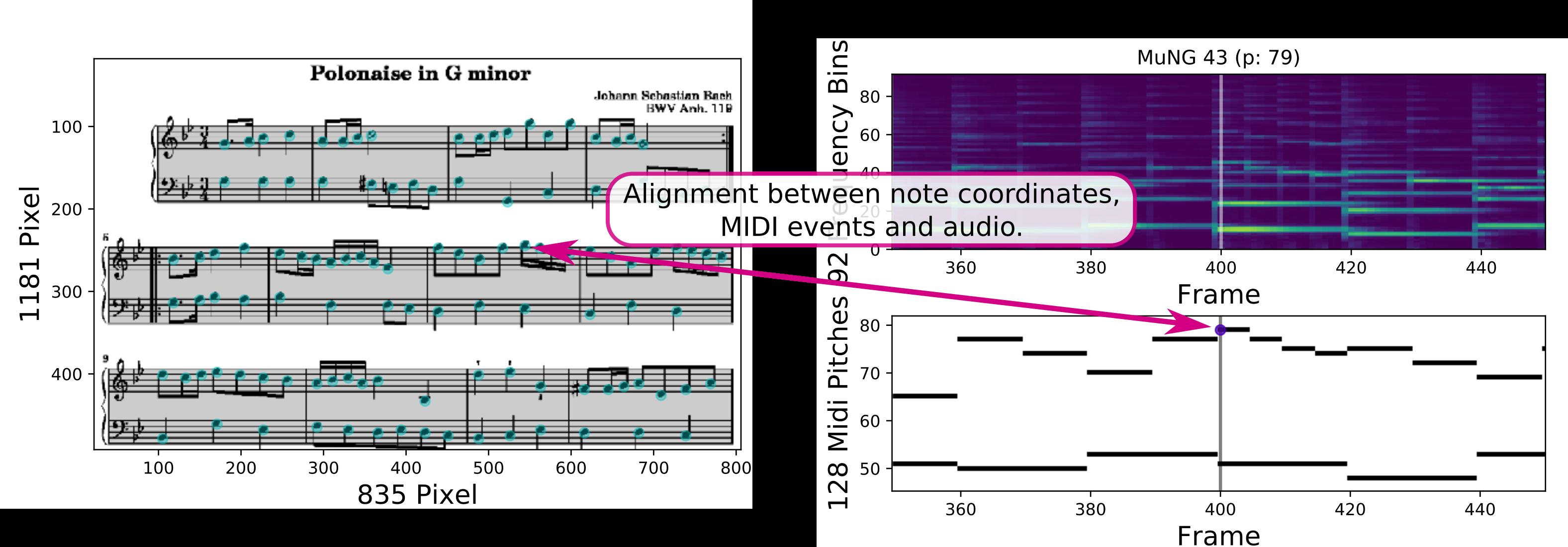 Example of primus dataset