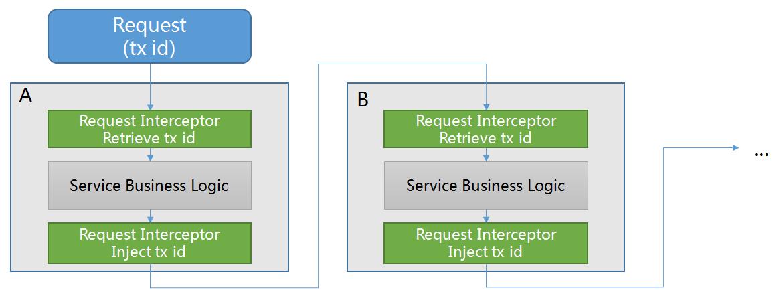 Inter-Service Communication
