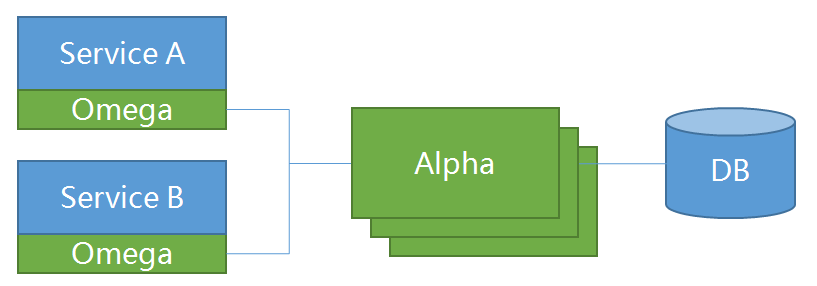 Pack Architecture