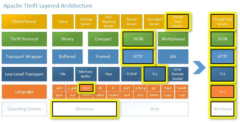 Apache Thrift Layered Architecture