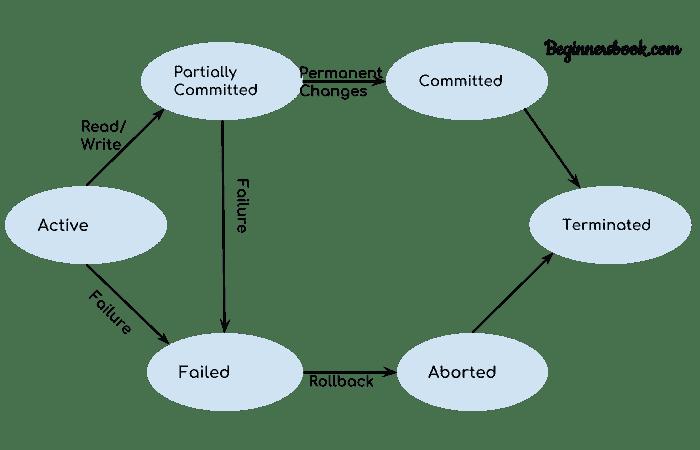 DBMS Transaction States