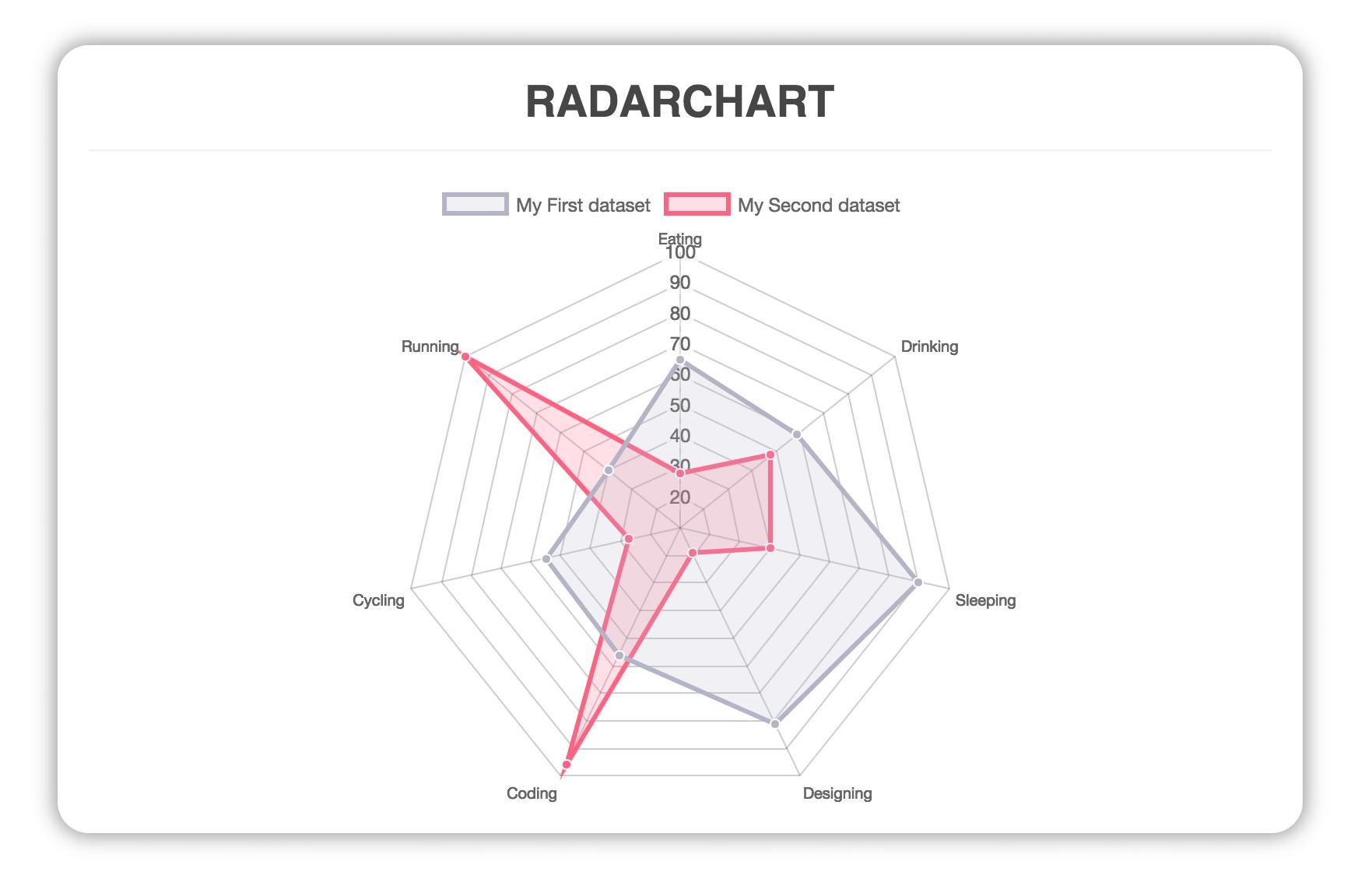 Vue chartjs npm radar ccuart Choice Image