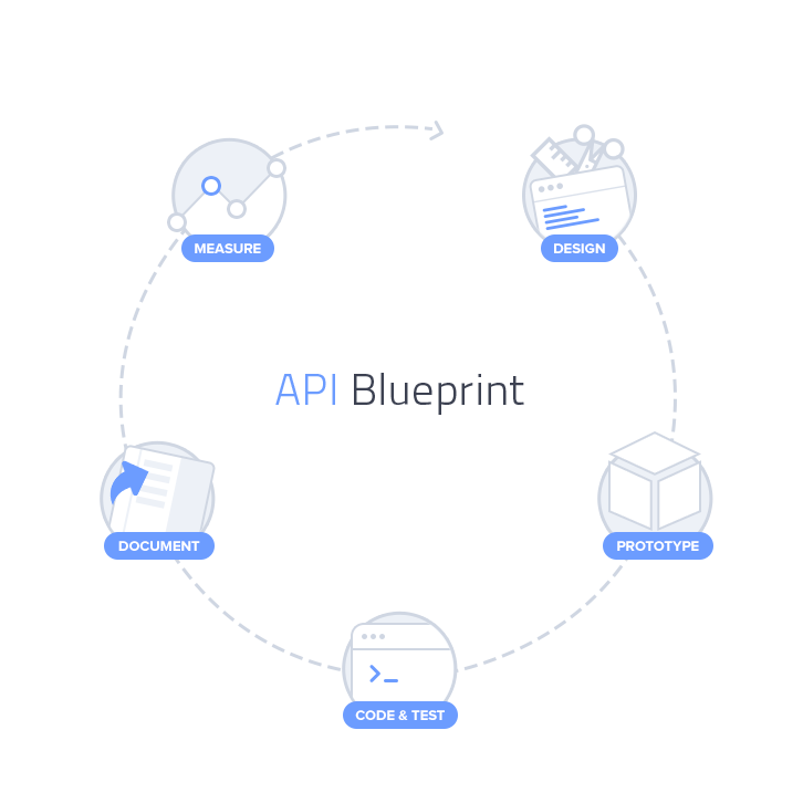 API Blueprint Lifecycle