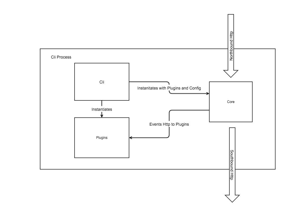 microgateway