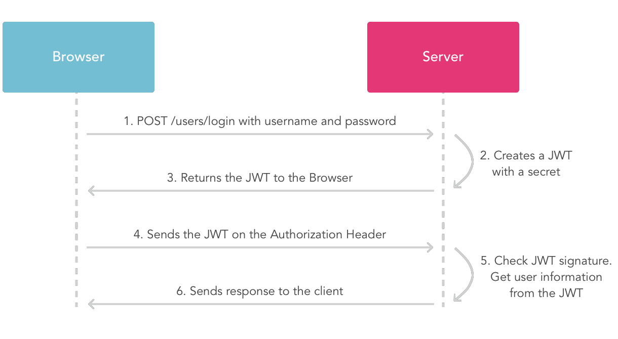 JWT auth process