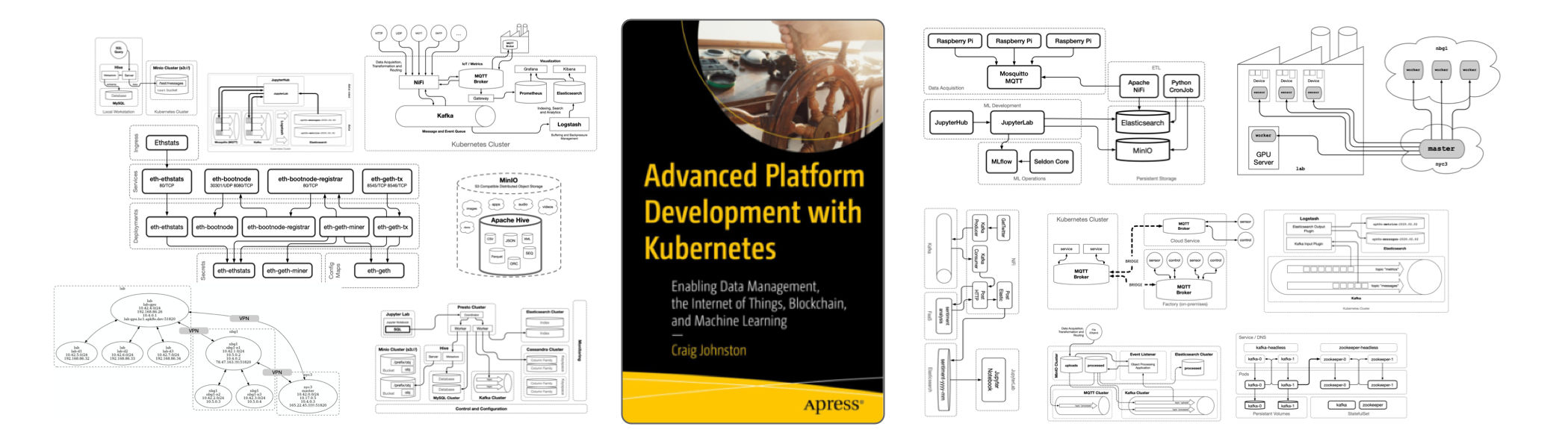 Book Cover - Advanced Platform Development with Kubernetes: Enabling Data Management, the Internet of Things, Blockchain, and Machine Learning