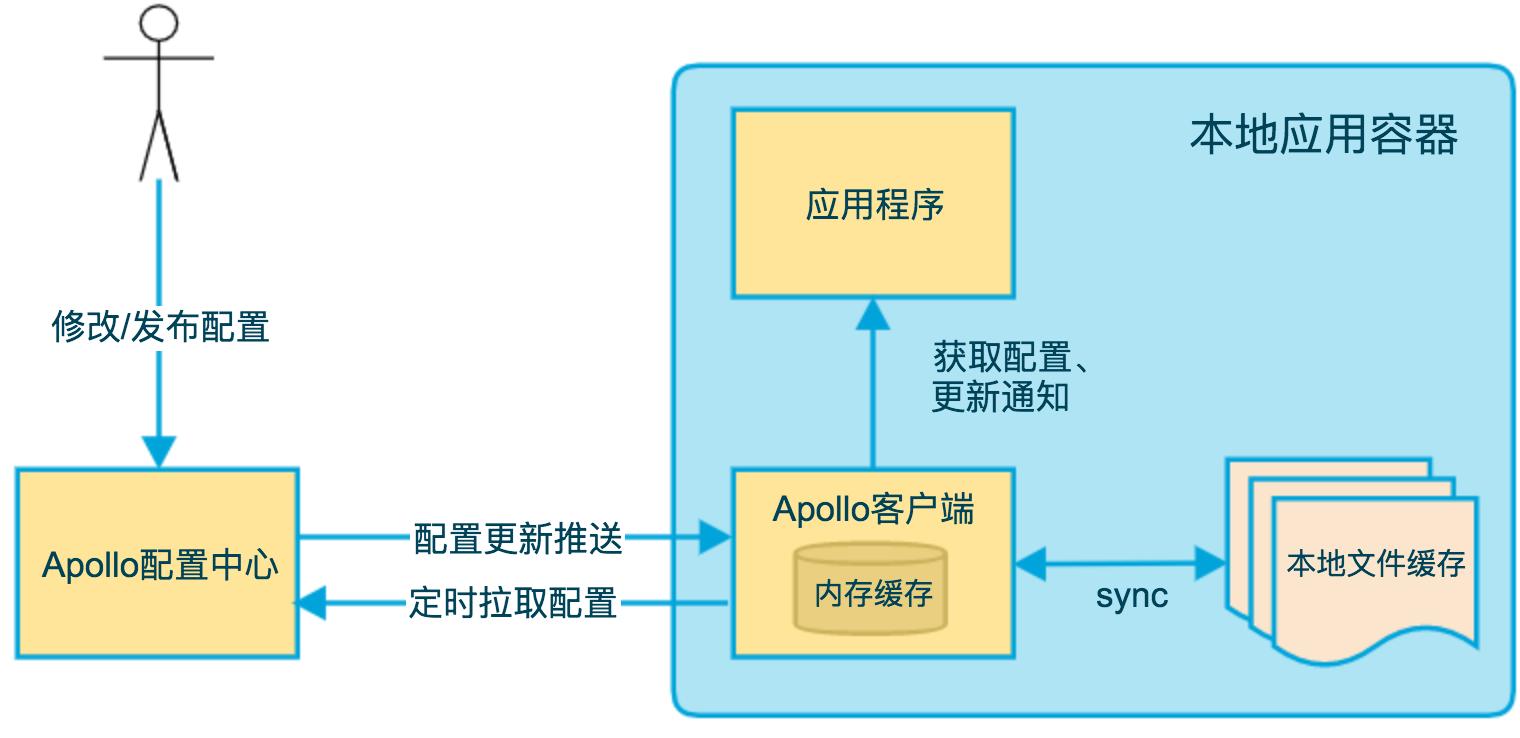 client-architecture