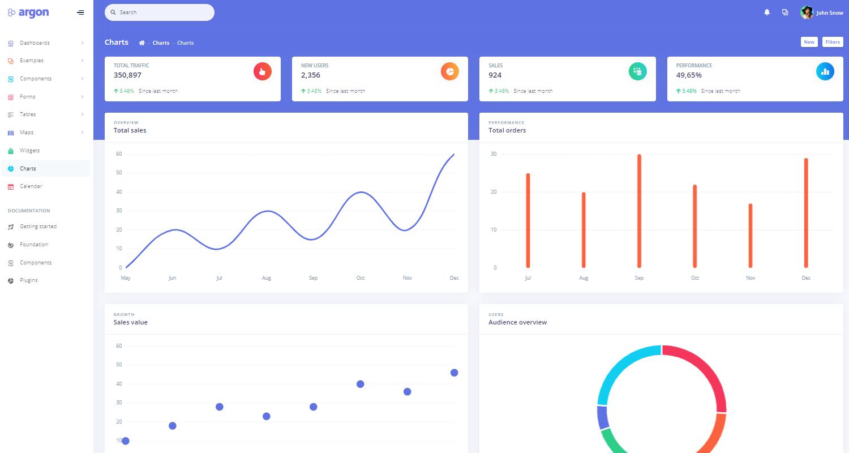 Flask Dashboard Argon PRO - Charts Screen.