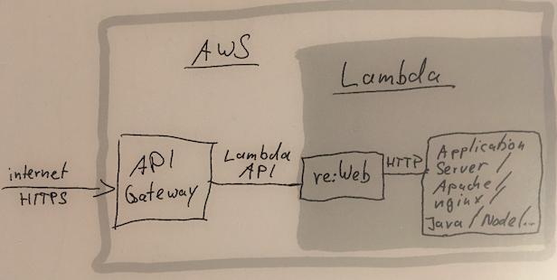 re:Web arch