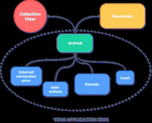 Stefan overview