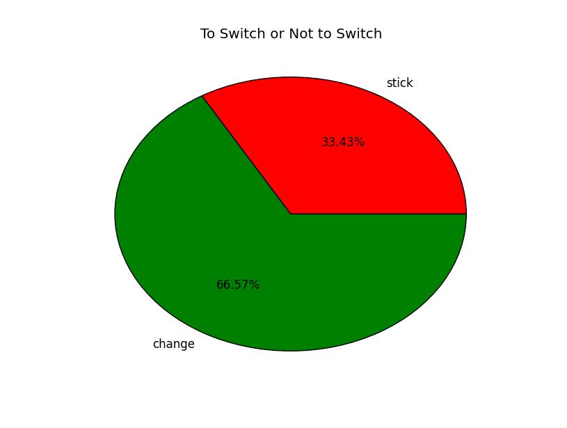 Monty Hall Switch