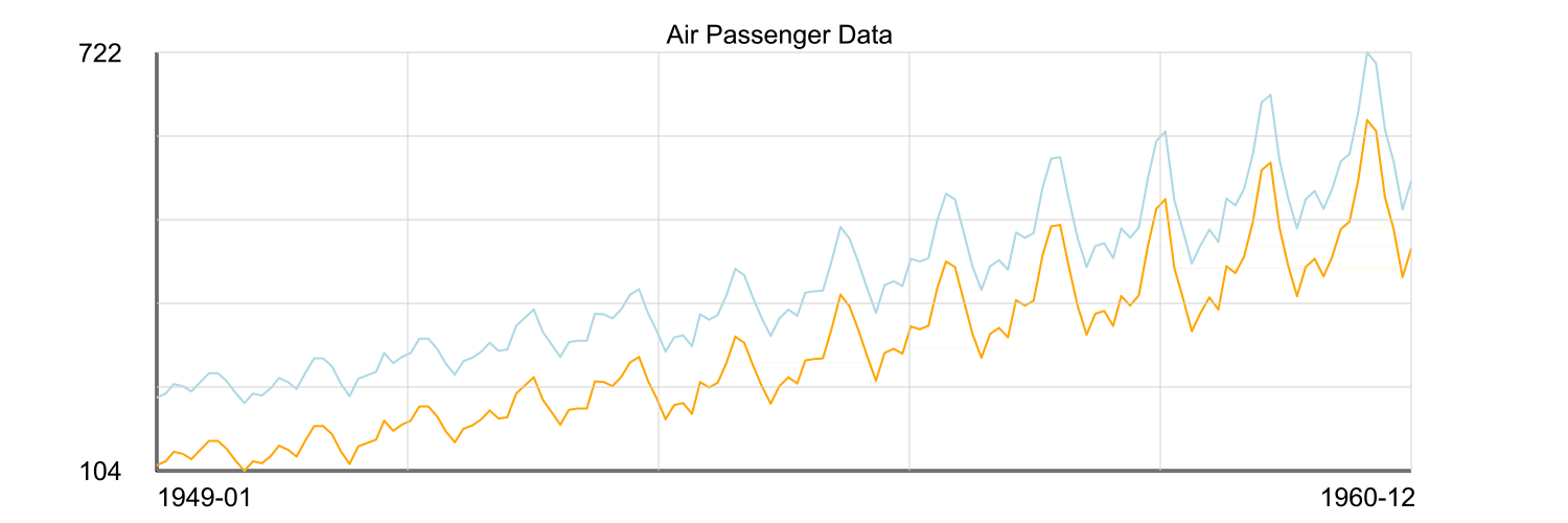 Line chart showing airline passengers over time