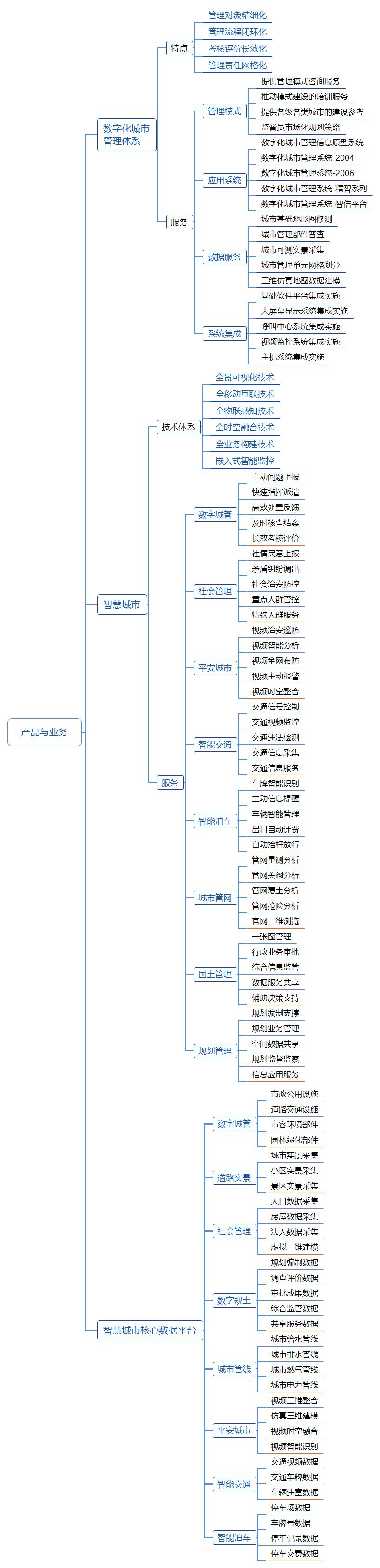 产品领域导图