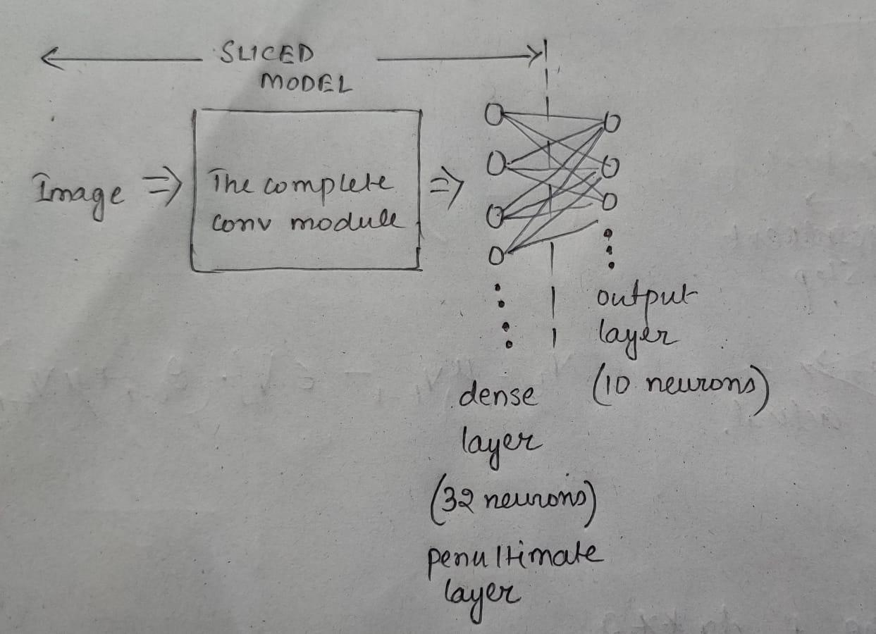 Sliced Model