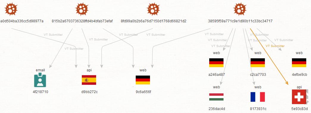 VirusTotal Submitter Information Maltego Transform