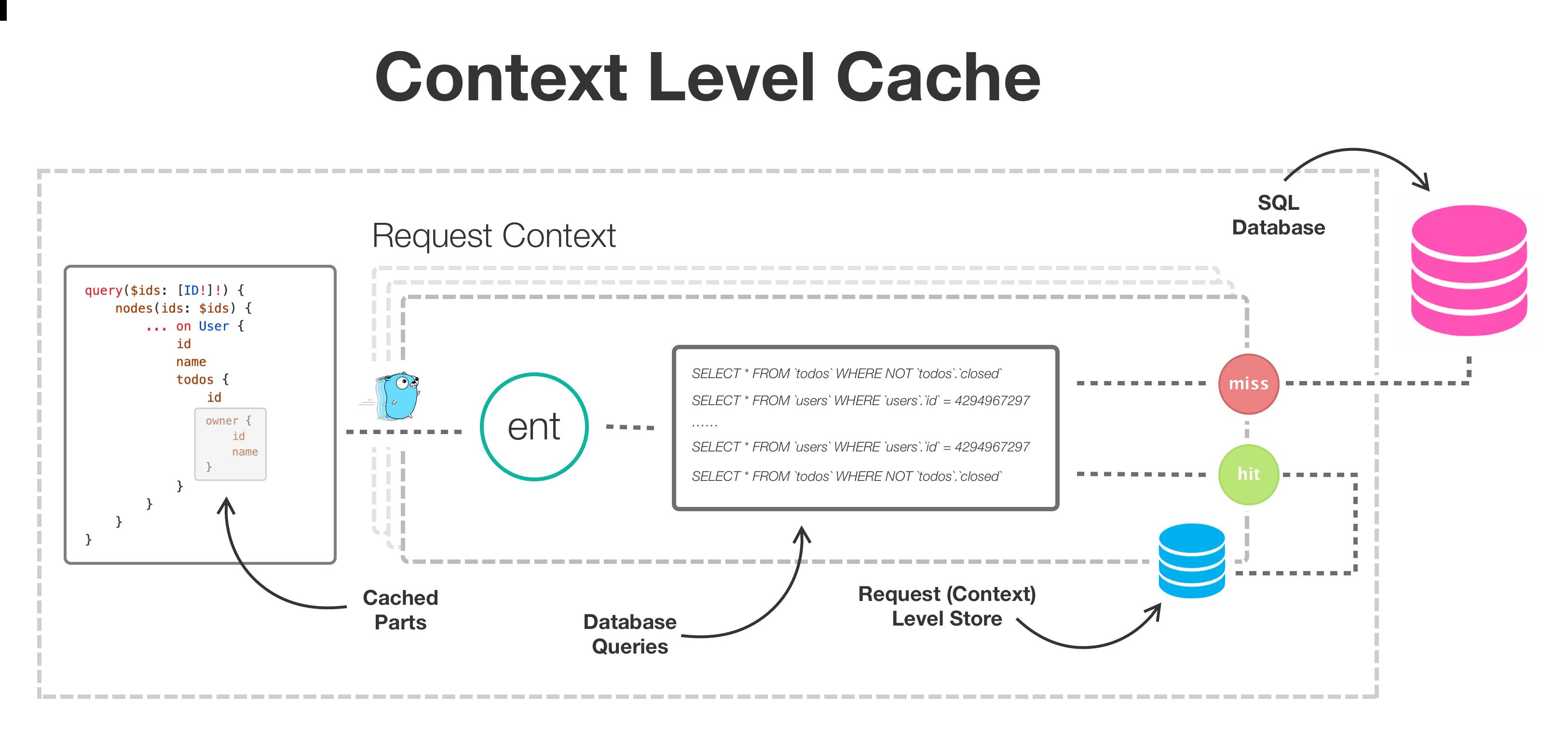 context-level-cache
