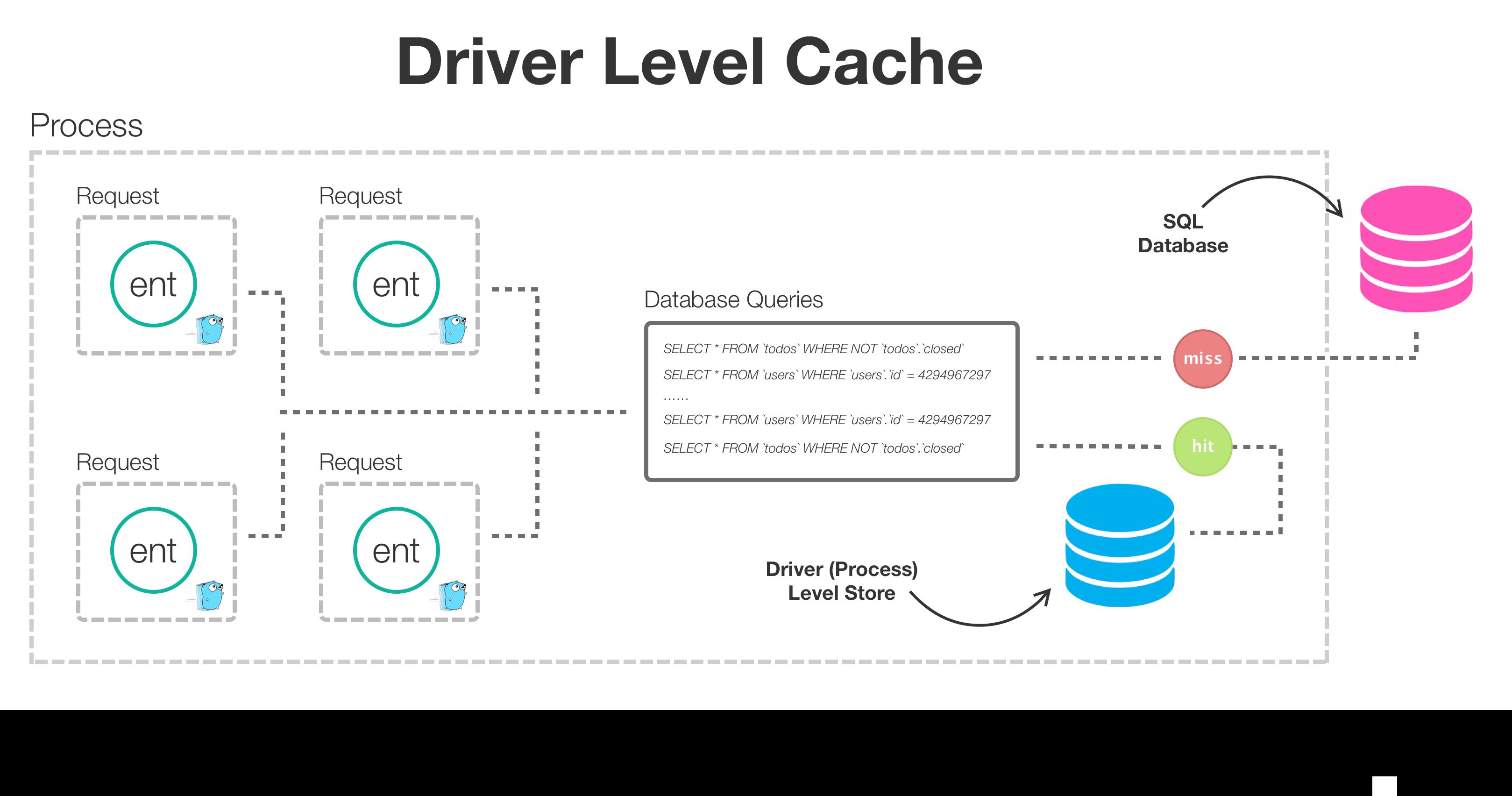driver-level-cache