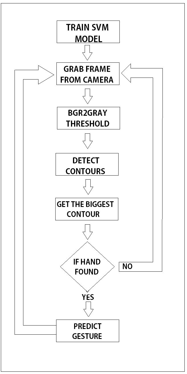 GitHub - arijitx/HandGesturePy: Static Hand Gesture
