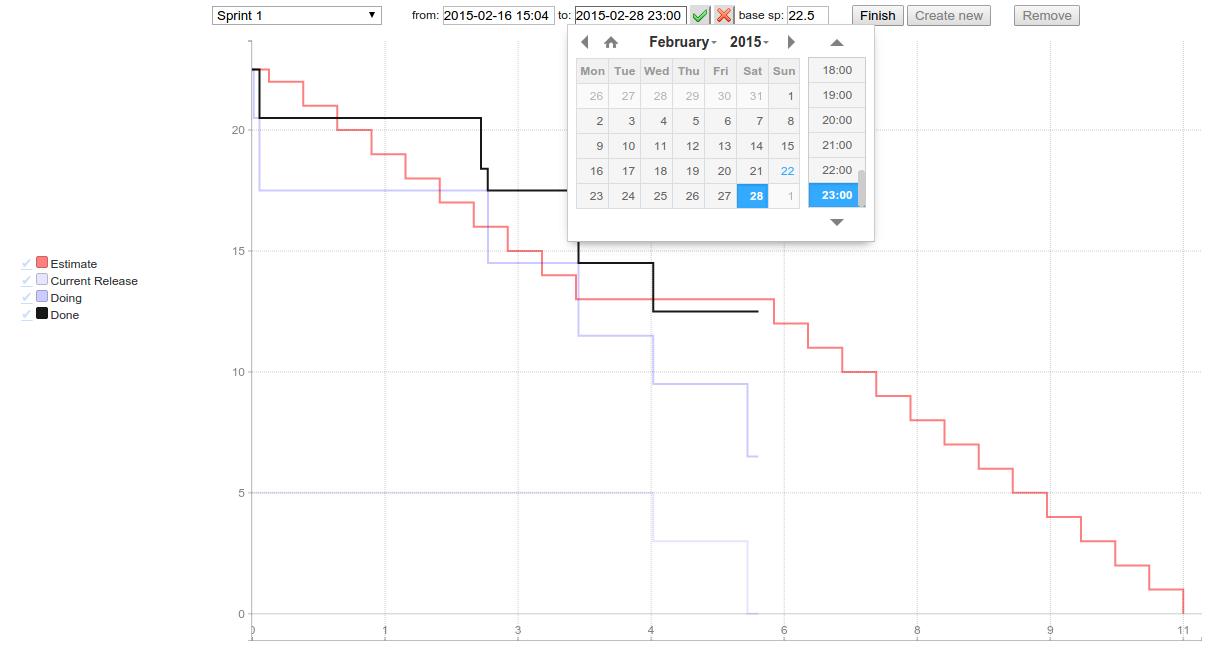 sprint burndown chart new tasks