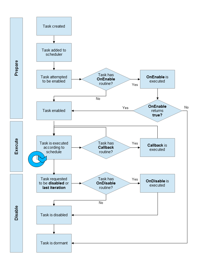 TaskScheduler process diagram