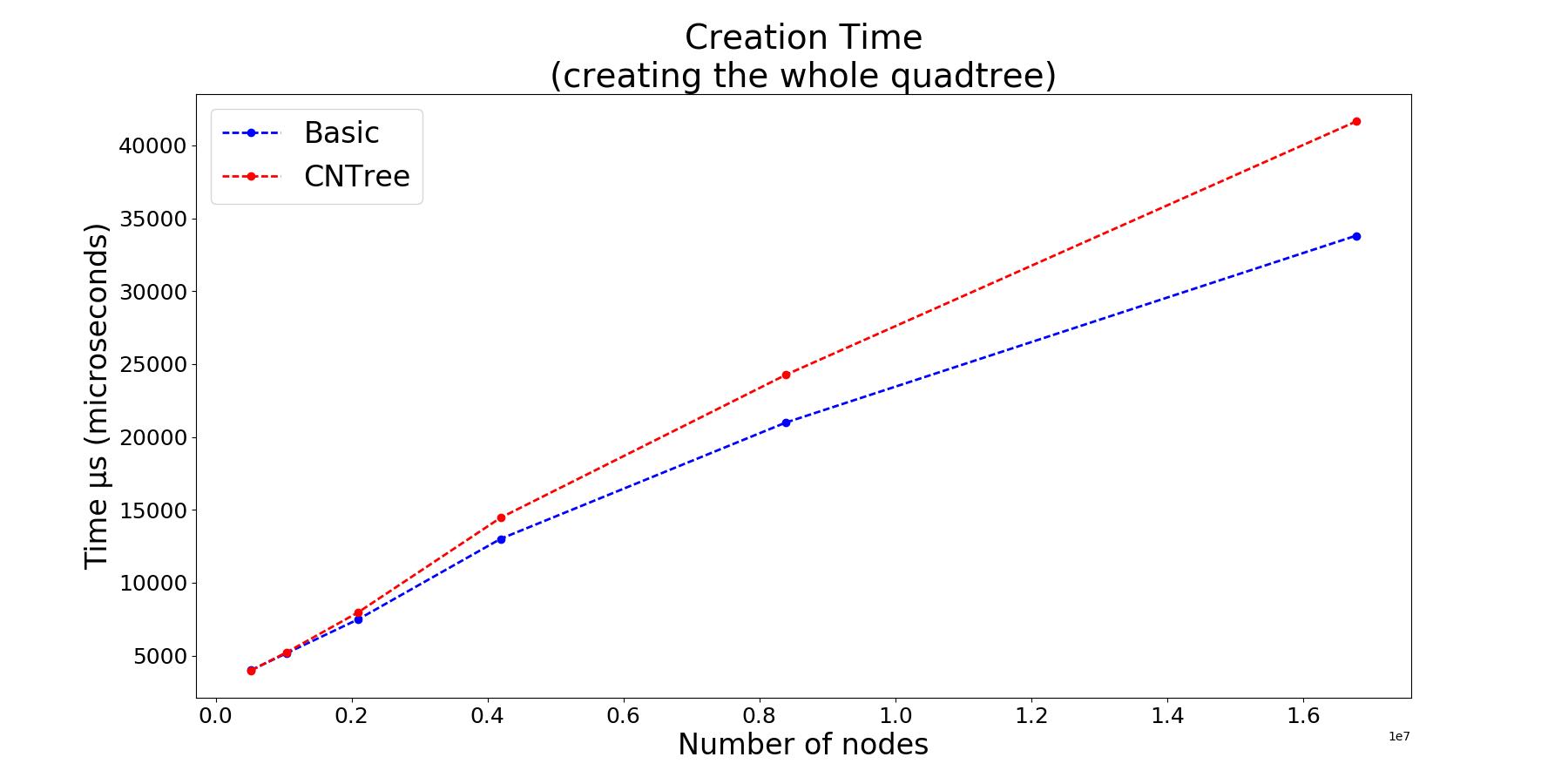 Quadtree creation benchmark