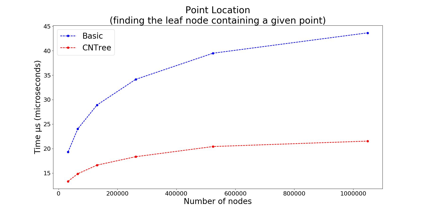 Point location benchmark