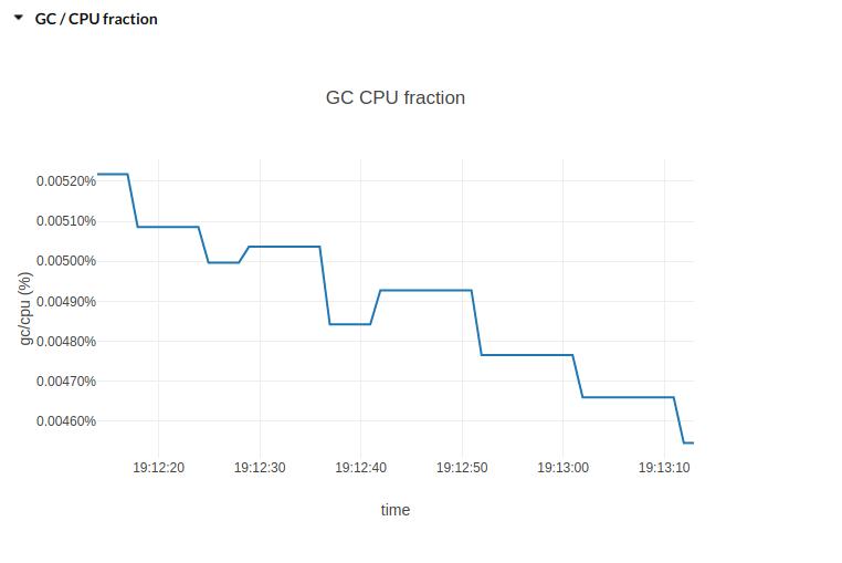 GC/CPU fraction plot image